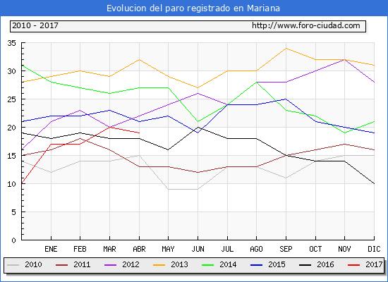 Evolucion  de los datos de parados para el Municipio de Mariana hasta Abril del 2017.