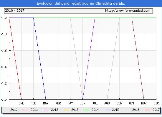 Evolucion  de los datos de parados para el Municipio de Olmedilla de Eliz hasta Abril del 2017.