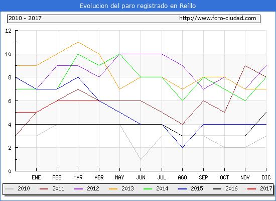 Evolucion de los datos de parados para el Municipio de Reíllo hasta Abril del 2017.