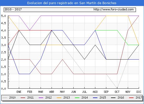 Evolucion  de los datos de parados para el Municipio de San Martín de Boniches hasta Abril del 2017.