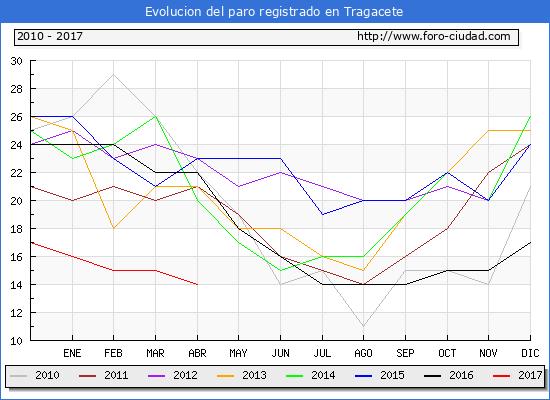 Evolucion  de los datos de parados para el Municipio de Tragacete hasta Abril del 2017.
