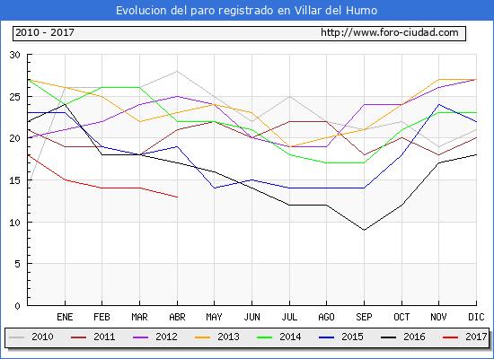 Evolucion  de los datos de parados para el Municipio de Villar del Humo hasta Abril del 2017.