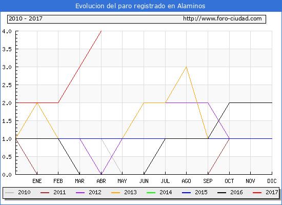 Evolucion  de los datos de parados para el Municipio de Alaminos hasta Abril del 2017.