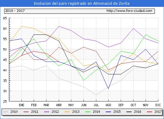 Evolucion  de los datos de parados para el Municipio de Almonacid de Zorita hasta Abril del 2017.