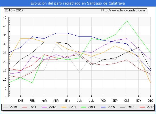 Evolucion  de los datos de parados para el Municipio de Santiago de Calatrava hasta Abril del 2017.