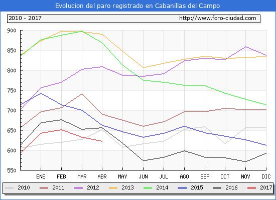 Evolucion  de los datos de parados para el Municipio de Cabanillas del Campo hasta Abril del 2017.