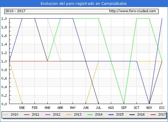 Evolucion  de los datos de parados para el Municipio de Campisábalos hasta Abril del 2017.