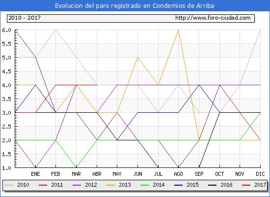 Evolucion de los datos de parados para el Municipio de Condemios de Arriba hasta Abril del 2017.