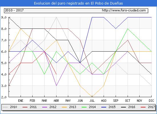Evolucion  de los datos de parados para el Municipio de El Pobo de Dueñas hasta Abril del 2017.