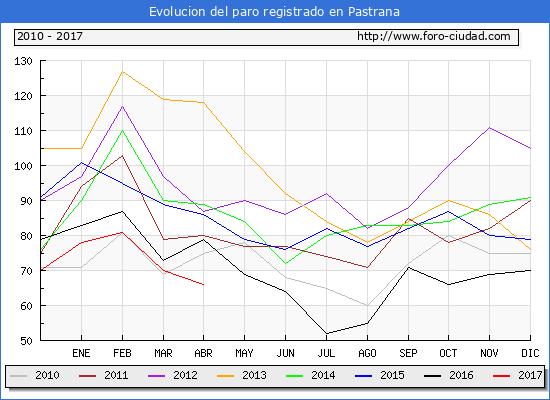 Evolucion  de los datos de parados para el Municipio de Pastrana hasta Abril del 2017.