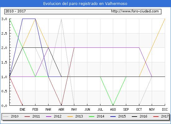 Evolucion  de los datos de parados para el Municipio de Valhermoso hasta Abril del 2017.