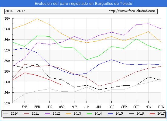 Evolucion  de los datos de parados para el Municipio de Burguillos de Toledo hasta Abril del 2017.