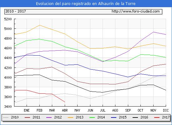 Evolucion  de los datos de parados para el Municipio de Alhaurín de la Torre hasta Abril del 2017.