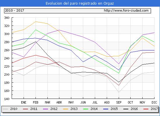 Evolucion  de los datos de parados para el Municipio de Orgaz hasta Abril del 2017.