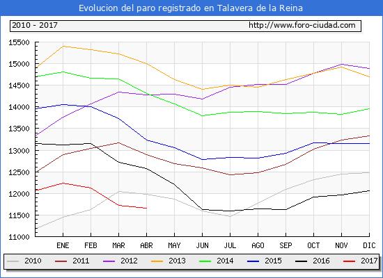 Evolucion  de los datos de parados para el Municipio de Talavera de la Reina hasta Abril del 2017.