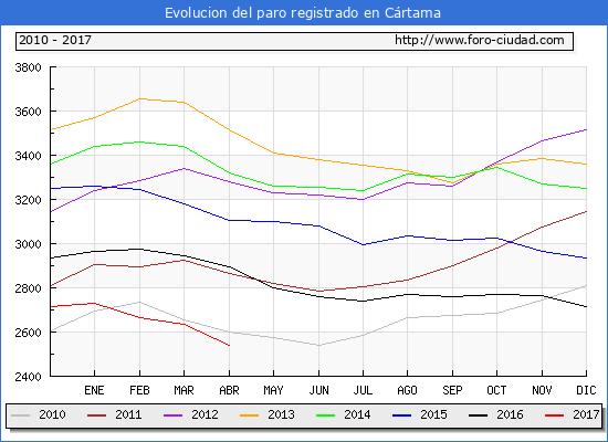 Evolucion  de los datos de parados para el Municipio de Cártama hasta Abril del 2017.