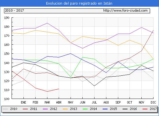 Evolucion  de los datos de parados para el Municipio de Istán hasta Abril del 2017.