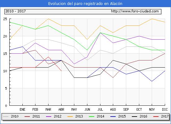 Evolucion  de los datos de parados para el Municipio de Alacón hasta Abril del 2017.
