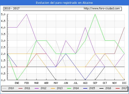 Evolucion  de los datos de parados para el Municipio de Alcaine hasta Abril del 2017.