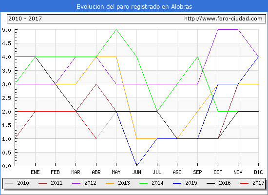Evolucion  de los datos de parados para el Municipio de Alobras hasta Abril del 2017.