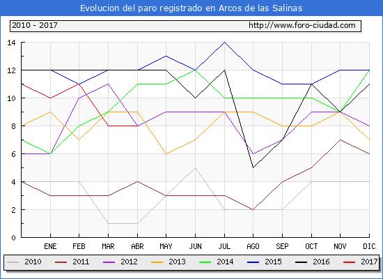 Evolucion  de los datos de parados para el Municipio de Arcos de las Salinas hasta Abril del 2017.