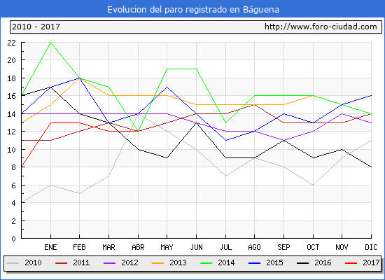 Evolucion  de los datos de parados para el Municipio de Báguena hasta Abril del 2017.