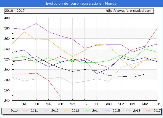 Evolucion  de los datos de parados para el Municipio de Monda hasta Abril del 2017.