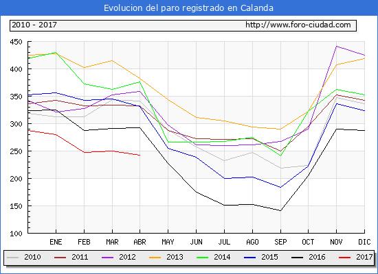 Evolucion  de los datos de parados para el Municipio de Calanda hasta Abril del 2017.
