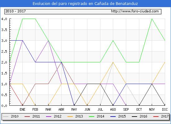 Evolucion  de los datos de parados para el Municipio de Cañada de Benatanduz hasta Abril del 2017.