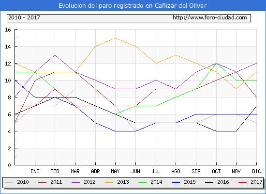 Evolucion  de los datos de parados para el Municipio de Cañizar del Olivar hasta Abril del 2017.