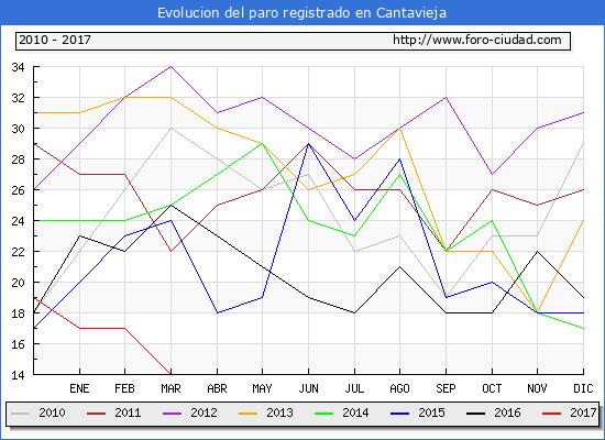 Evolucion  de los datos de parados para el Municipio de Cantavieja hasta Abril del 2017.