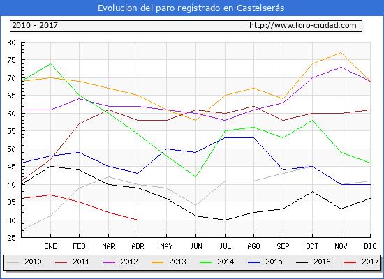 Evolucion  de los datos de parados para el Municipio de Castelserás hasta Abril del 2017.