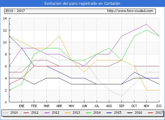 Evolucion  de los datos de parados para el Municipio de Corbalán hasta Abril del 2017.