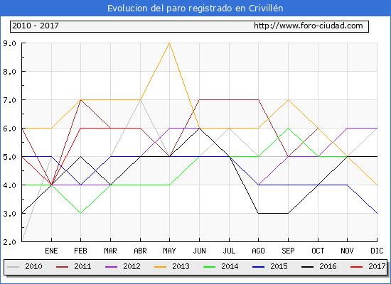 Evolucion  de los datos de parados para el Municipio de Crivillén hasta Abril del 2017.