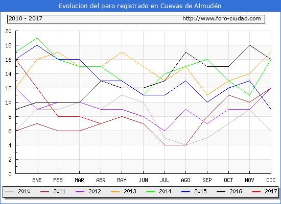 Evolucion  de los datos de parados para el Municipio de Cuevas de Almudén hasta Abril del 2017.