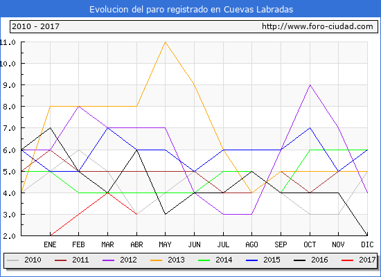 Evolucion  de los datos de parados para el Municipio de Cuevas Labradas hasta Abril del 2017.