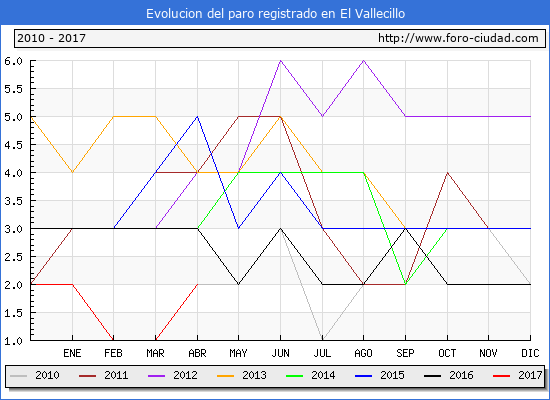 Evolucion  de los datos de parados para el Municipio de El Vallecillo hasta Abril del 2017.