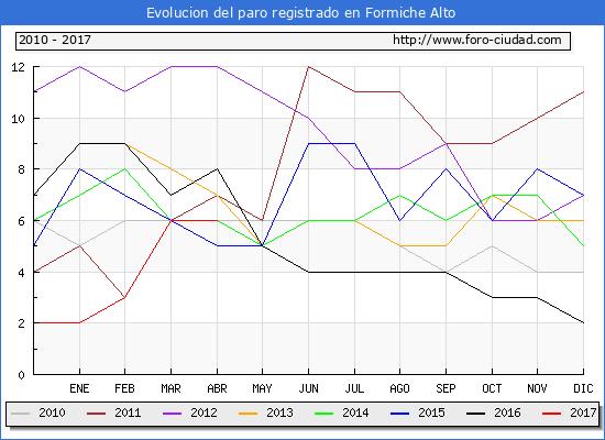Evolucion  de los datos de parados para el Municipio de Formiche Alto hasta Abril del 2017.