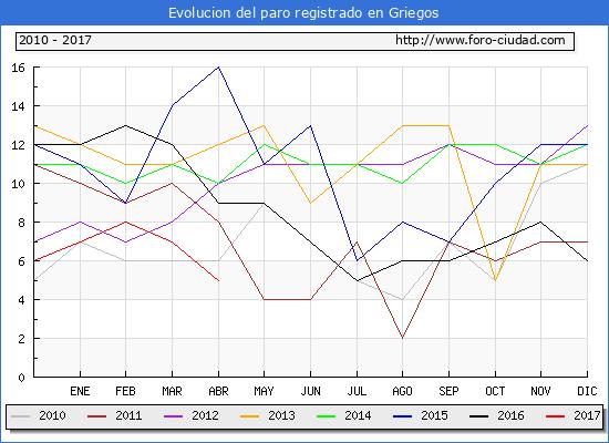 Evolucion  de los datos de parados para el Municipio de Griegos hasta Abril del 2017.