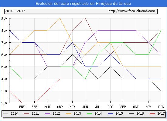 Evolucion  de los datos de parados para el Municipio de Hinojosa de Jarque hasta Abril del 2017.