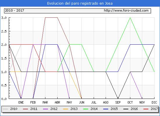 Evolucion  de los datos de parados para el Municipio de Josa hasta Abril del 2017.