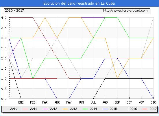 Evolucion  de los datos de parados para el Municipio de La Cuba hasta Abril del 2017.