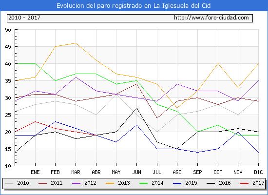 Evolucion  de los datos de parados para el Municipio de La Iglesuela del Cid hasta Abril del 2017.