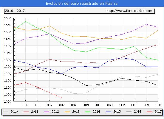 Evolucion  de los datos de parados para el Municipio de Pizarra hasta Abril del 2017.