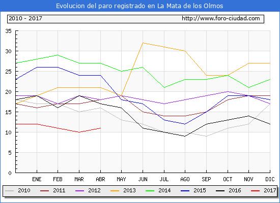 Evolucion  de los datos de parados para el Municipio de La Mata de los Olmos hasta Abril del 2017.