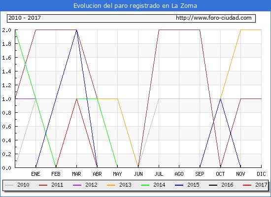 Evolucion  de los datos de parados para el Municipio de La Zoma hasta Abril del 2017.