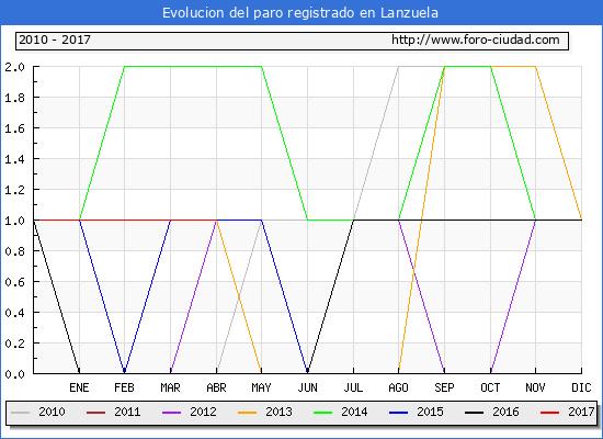 Evolucion  de los datos de parados para el Municipio de Lanzuela hasta Abril del 2017.