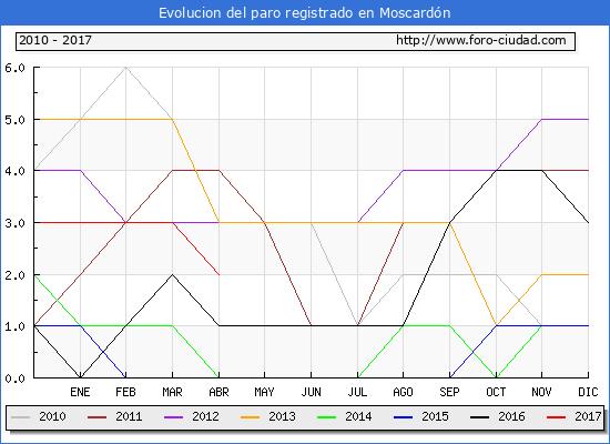 Evolucion  de los datos de parados para el Municipio de Moscardón hasta Abril del 2017.