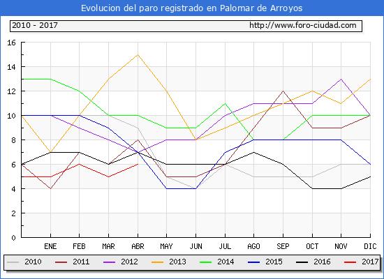 Evolucion  de los datos de parados para el Municipio de Palomar de Arroyos hasta Abril del 2017.