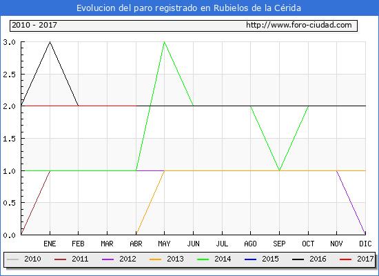 Evolucion  de los datos de parados para el Municipio de Rubielos de la Cérida hasta Abril del 2017.